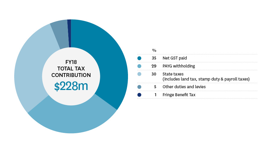 FY18 total tax contribution | Stockland Annual Review 2018