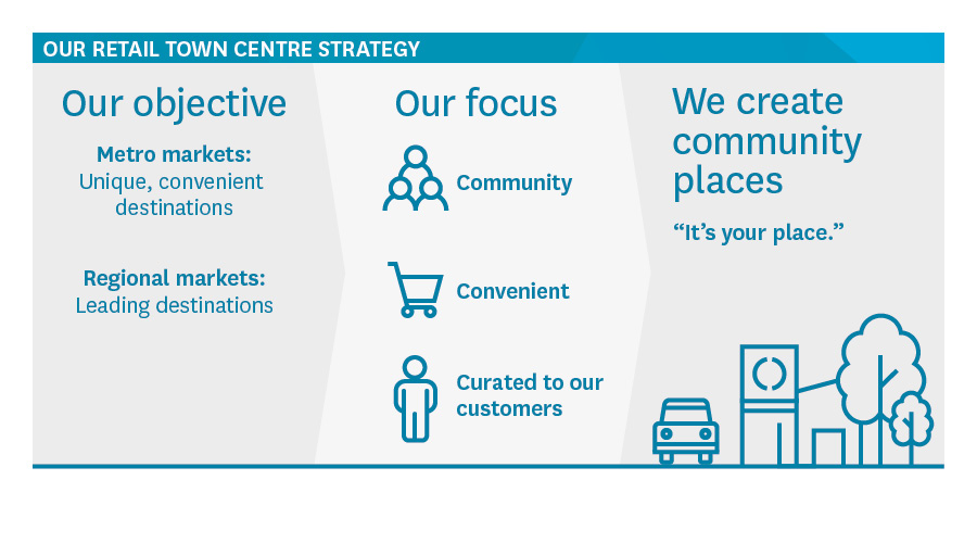 Our retail town centre strategy | Stockland Annual Review 2018