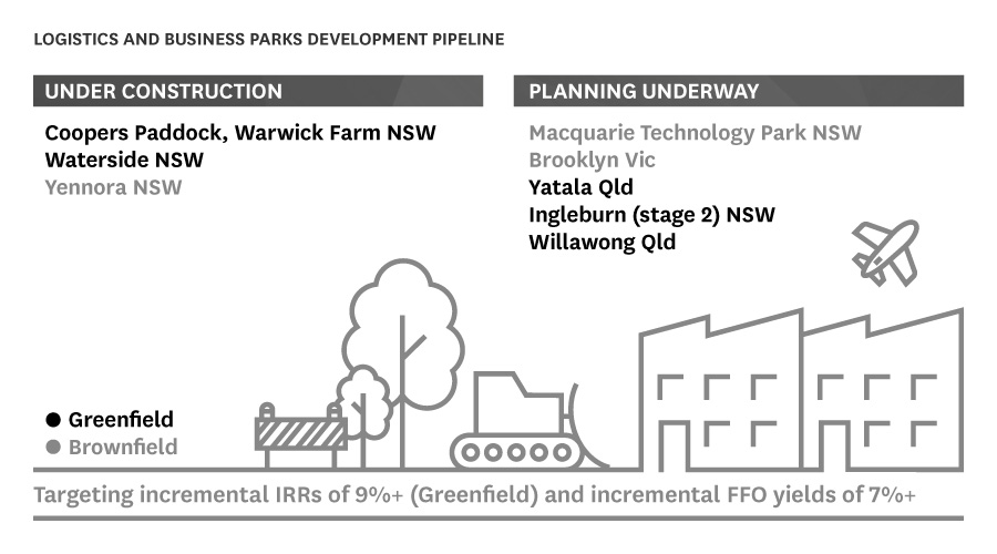 Stockland Logistics & Business Parks development pipeline as at 30 June 2017