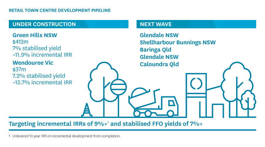 Stockland's Retail development pipeline as at 30 June 2017